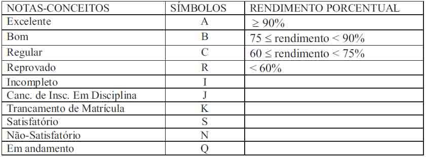 Tabela de Notas e Conceito - PPGB