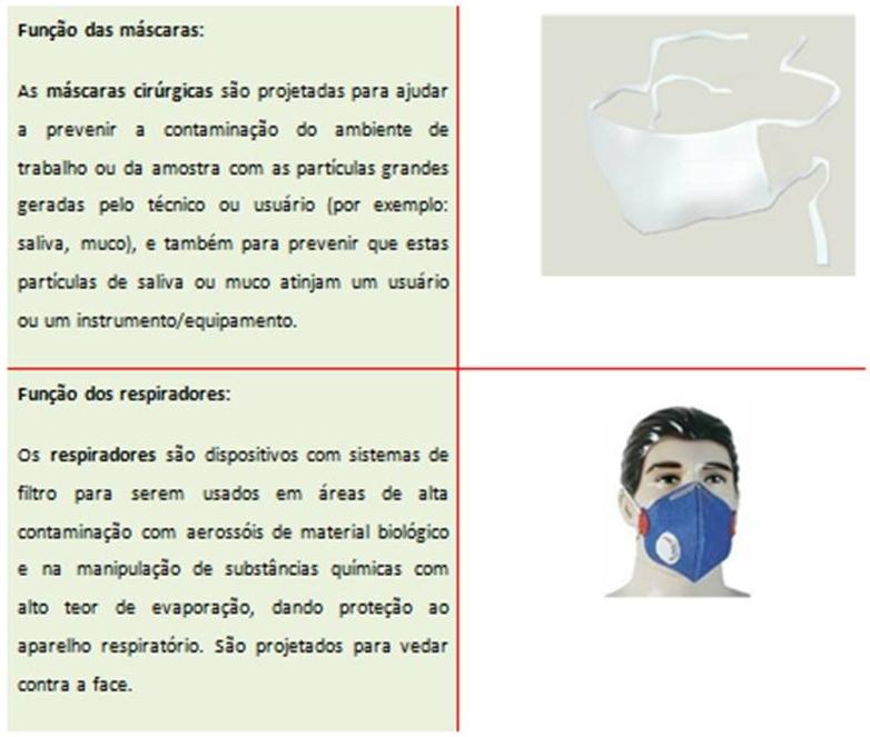 4bf7bb229f1f4 Obs.  As máscaras do tipo cirúrgico não apresentam propriedades de  filtração ou vedação facial adequada para fornecer proteção respiratória